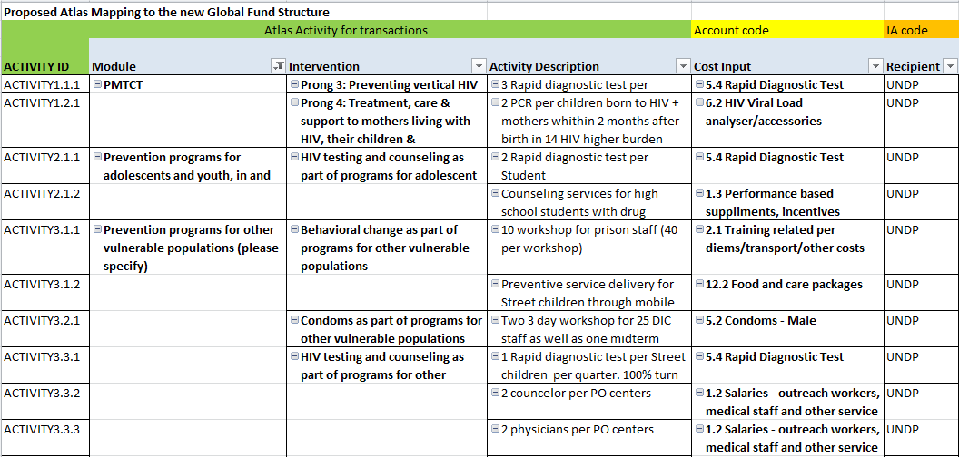 Project and Budget Formulation in Atlas | UNDP Global Fund