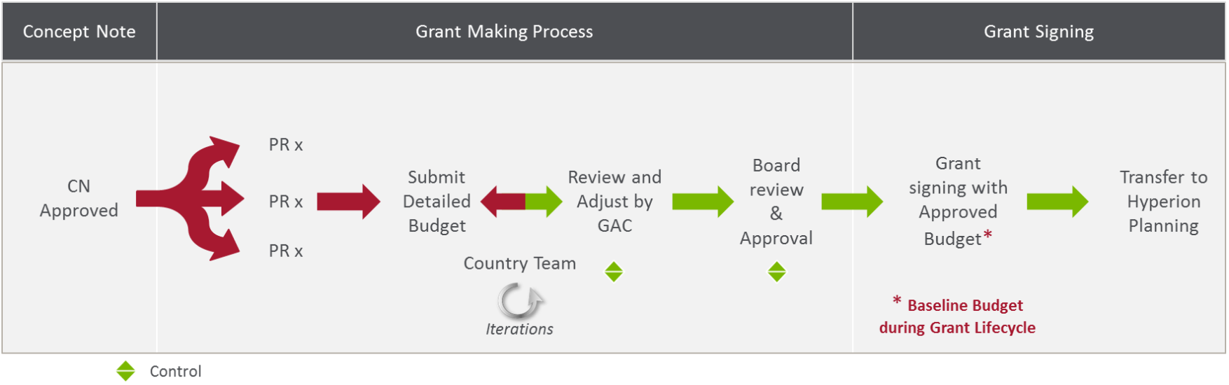 Prepare and Finalize a Global Fund Budget during Grant-Making   UNDP